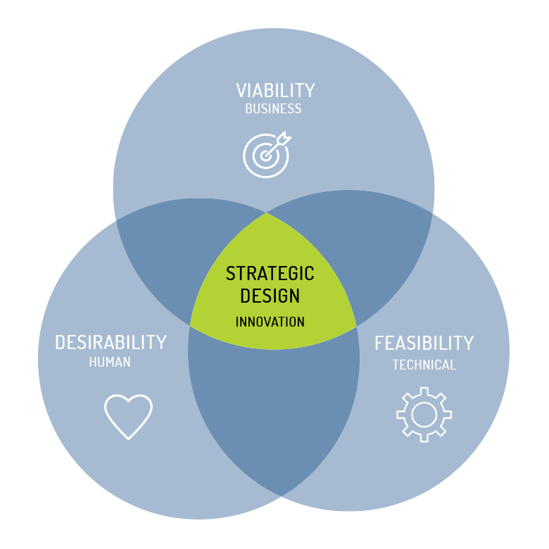 performance strategic design