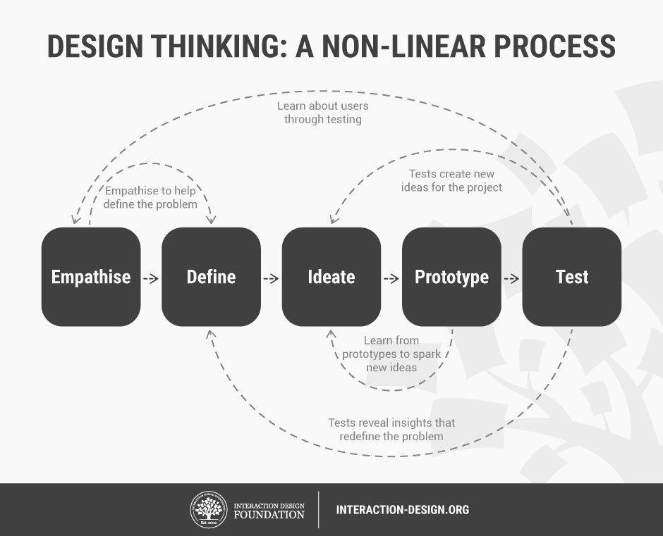 Design Tbinking