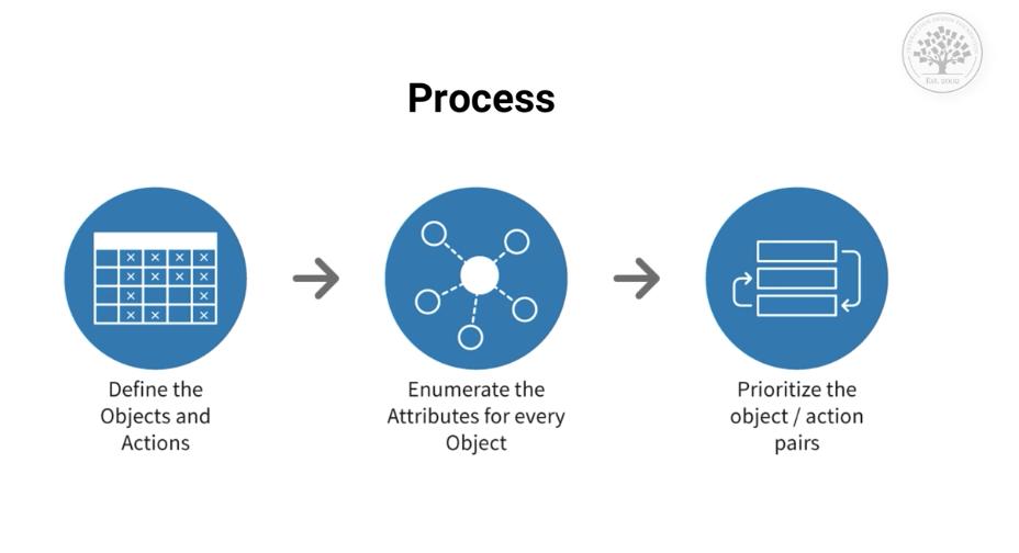 Semantic Interaction Design