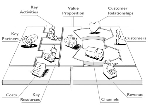 Modello di business
