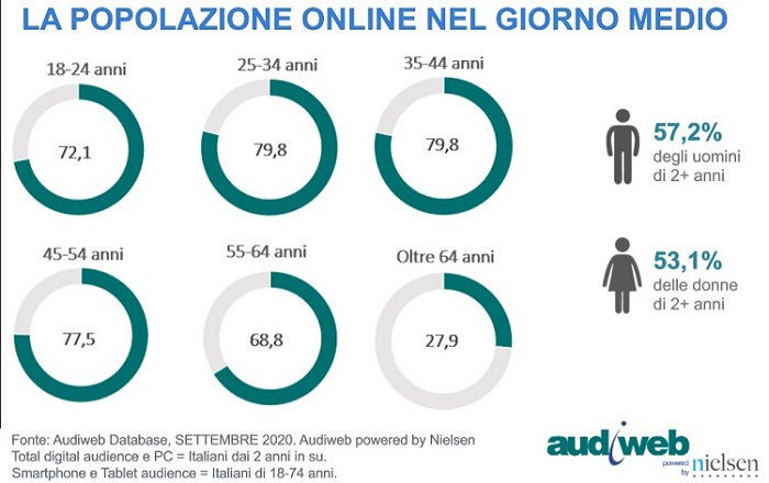 Popolazione Audiweb